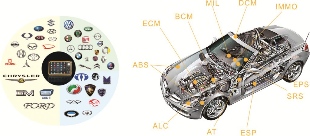 buddy2 interface car makes coverage and special functions